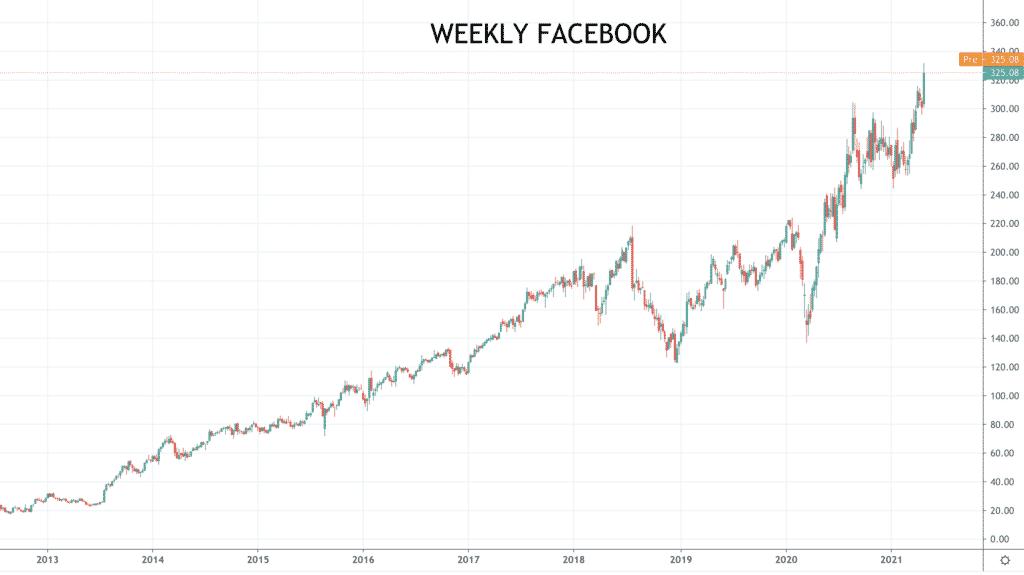 weekly Facebook