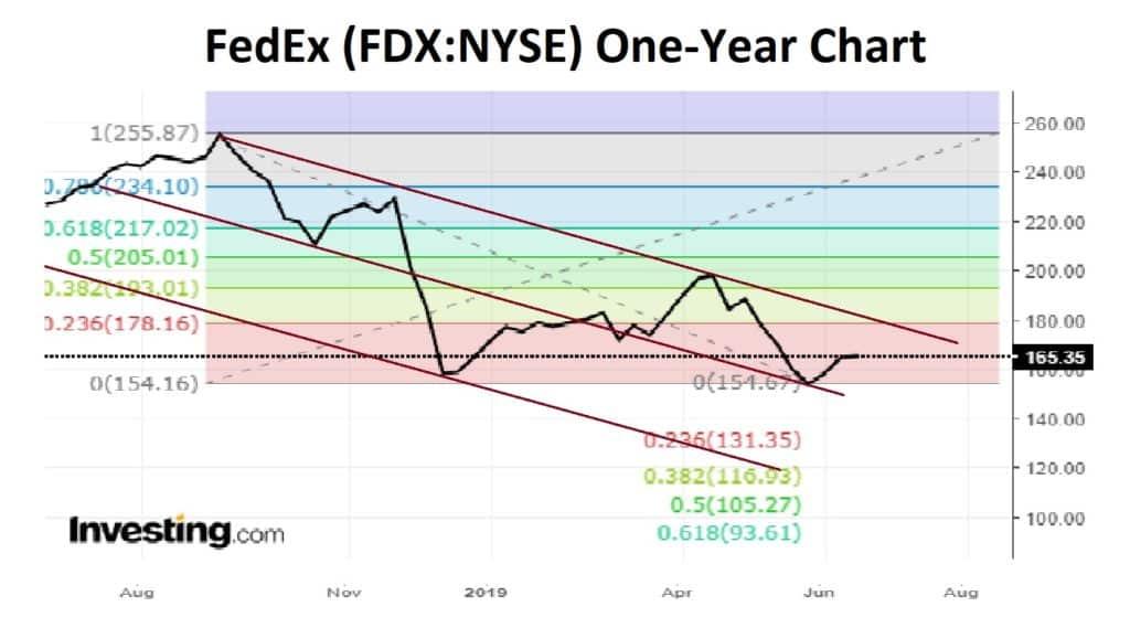 FedEx one year