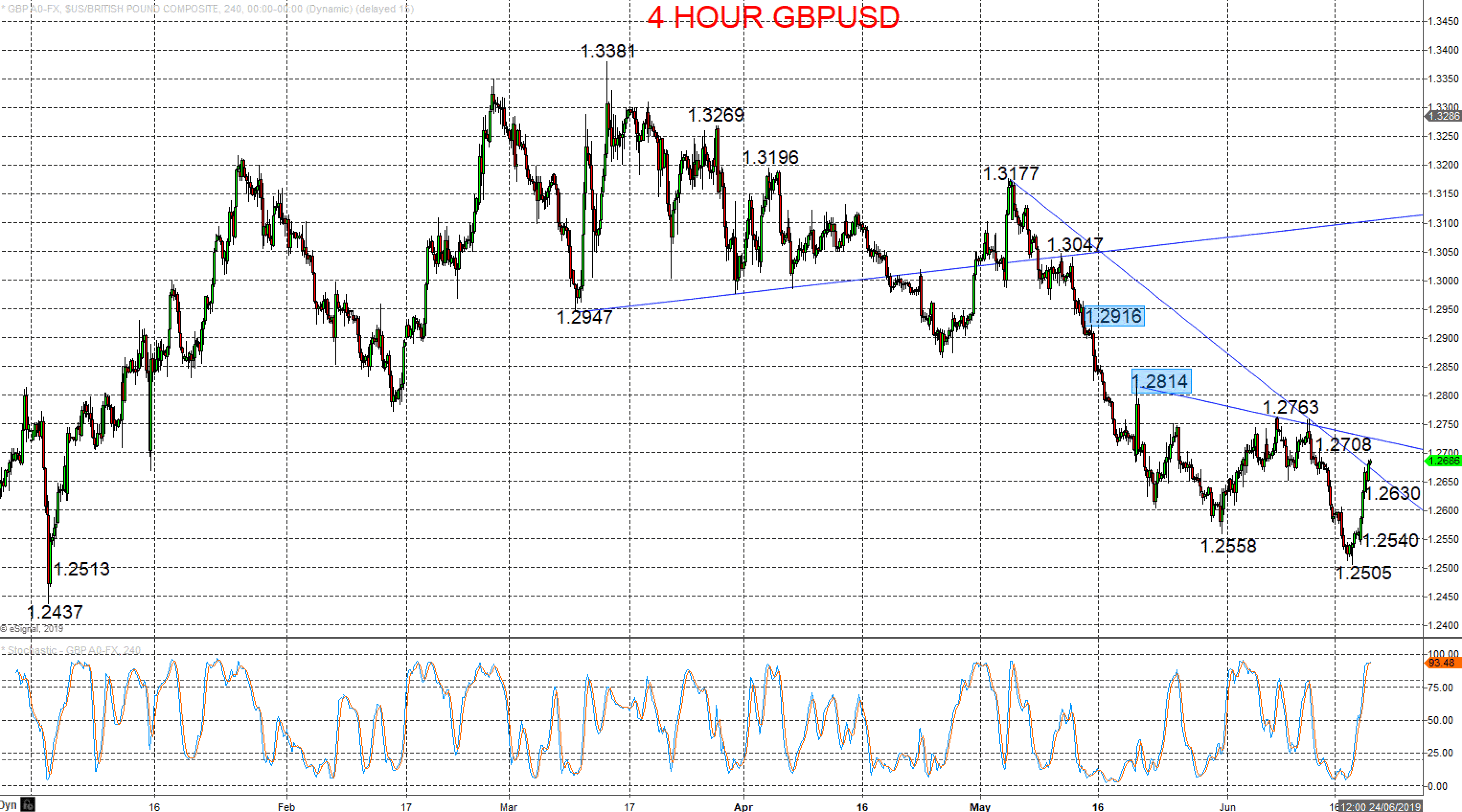 Pound recovery aims GBPUSD for key resistance at 1.2814 Image