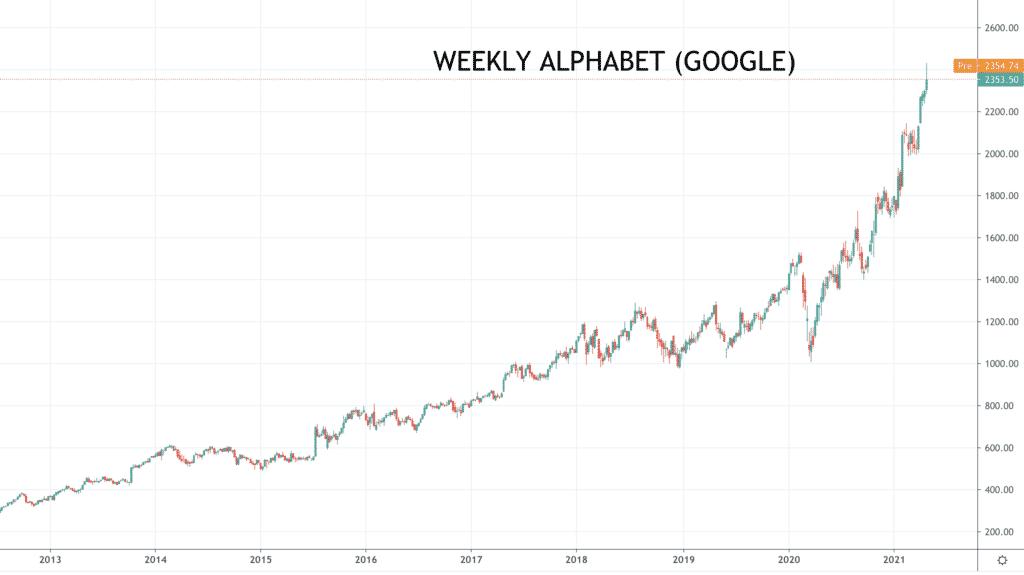 weekly Alphabet
