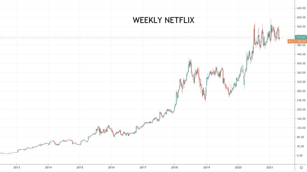 weekly Netflix