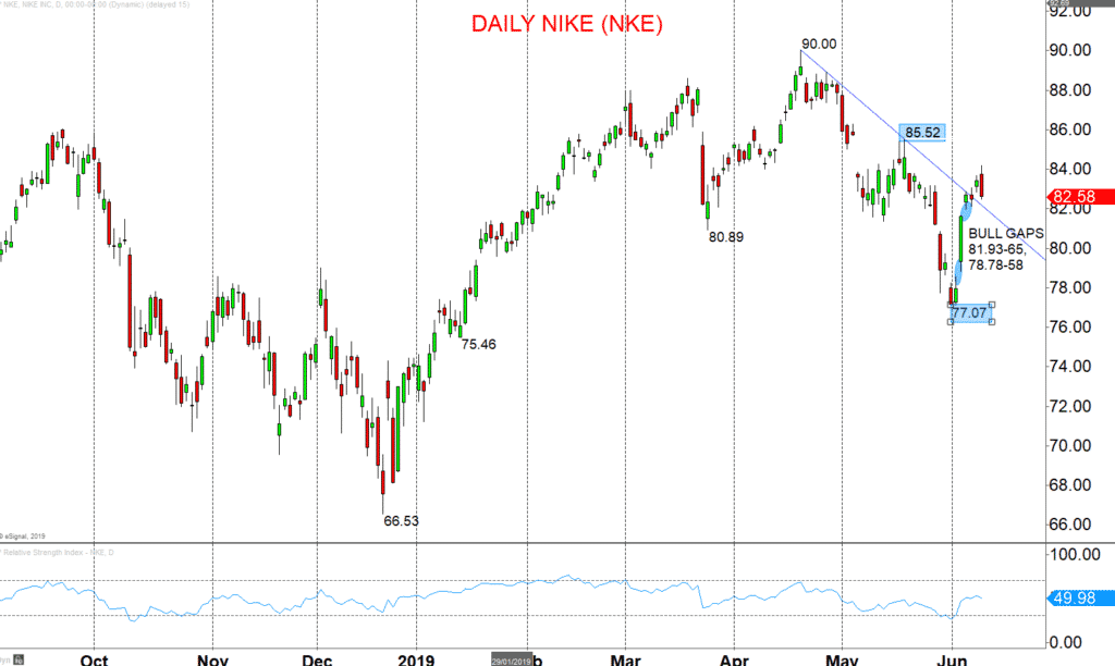 nike chart