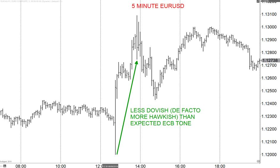 5 Minute EURUSD