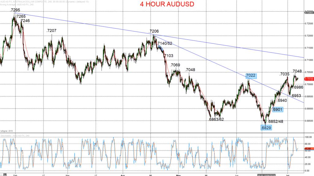 4 Hour AUDUSD Chart
