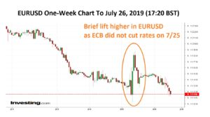 EURUSD One Week Chart