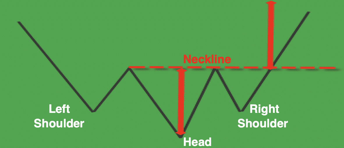 Inverse Head & Shoulders Bottom patterns