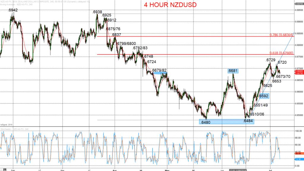 4 Hour NZDUSD Chart