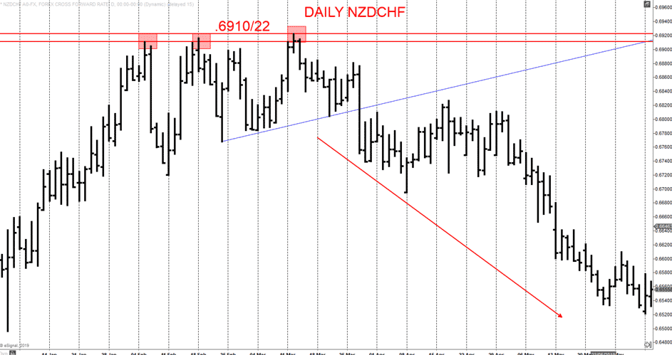 Daily NZDCHF Supres