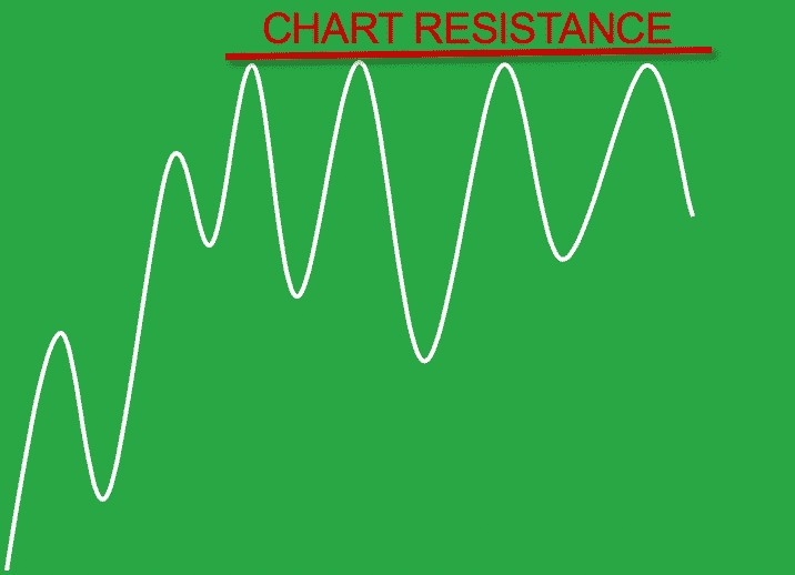 Chart Resistance