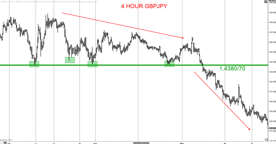 4hour GBPJPY Chart