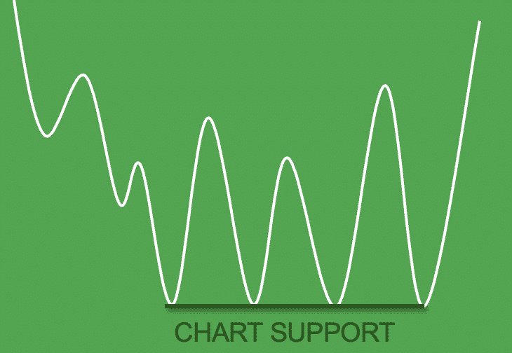 Chart Support