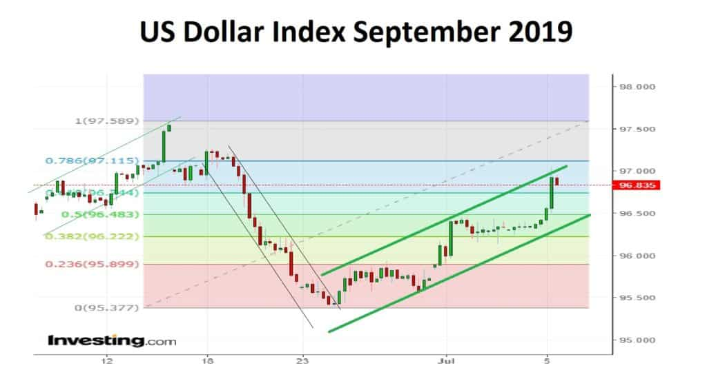 US Dollar Index September 2019
