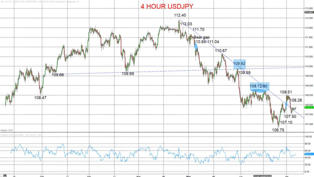 4 Hour USDJPY Chart