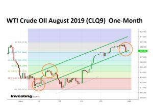 Crude Oil 2019-06-30