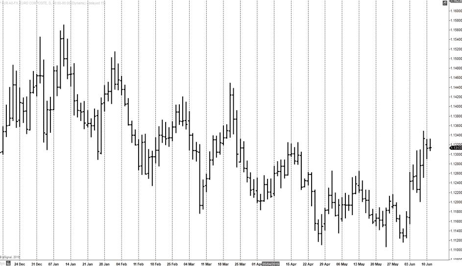 Daily EURUSD Bar Chart