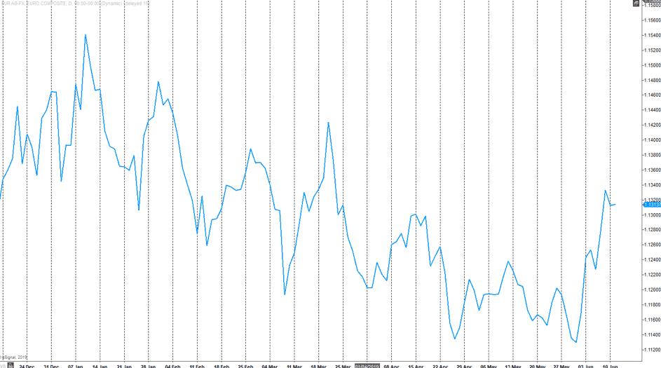Daily EURUSD Line Chart