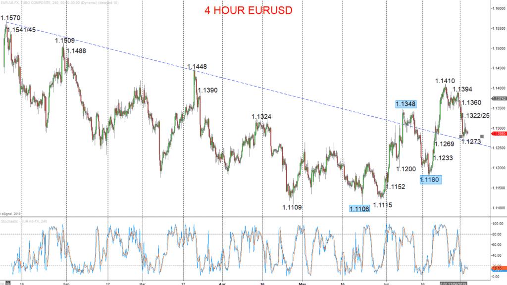 4h EURUSD Chart 2019-07-03