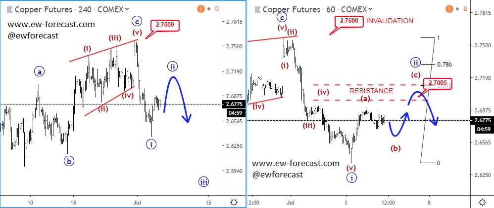 Copper 4hr and 1hr Chart