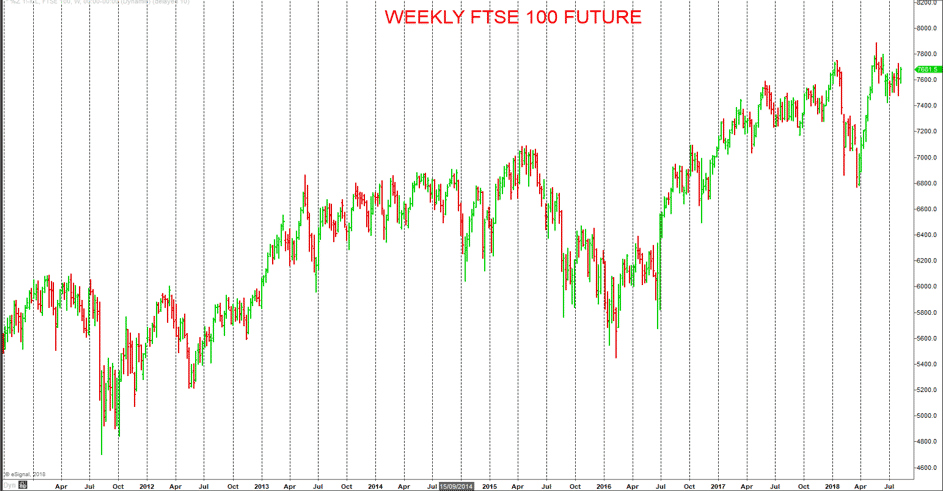 Weekly FTSE 100 Future