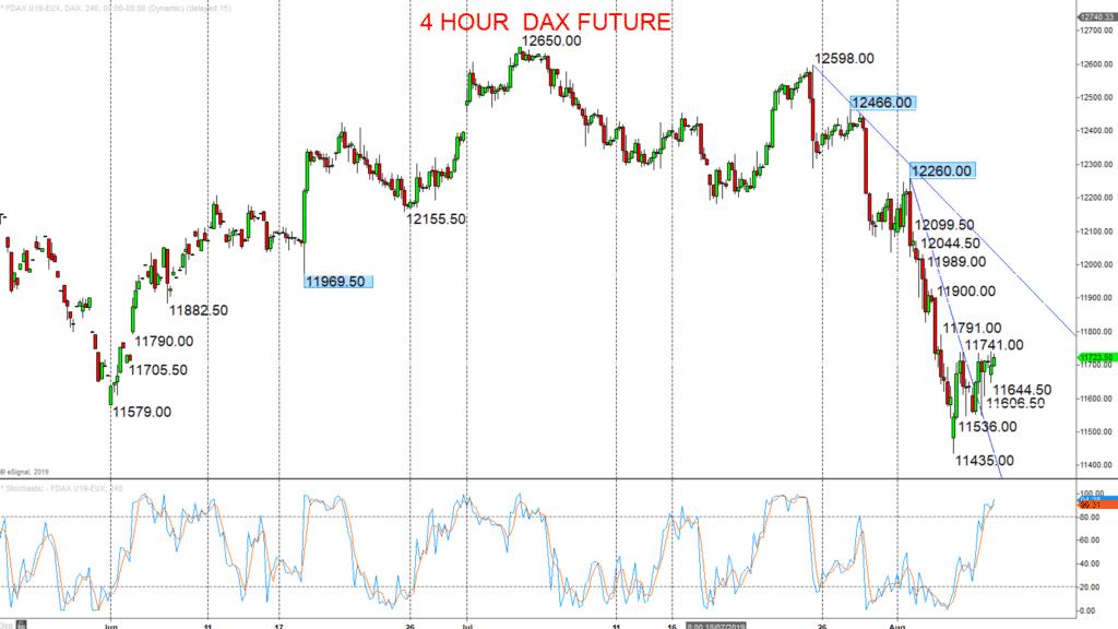 4 Hour Dax Future 2019-08-08