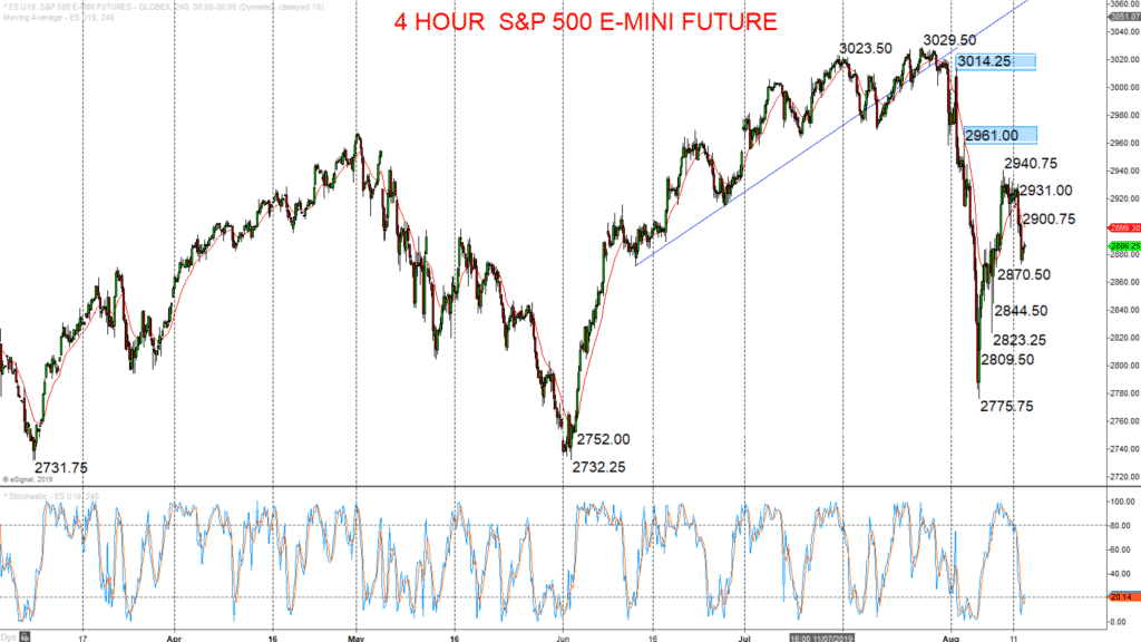 S&P Chart 2019-08-13