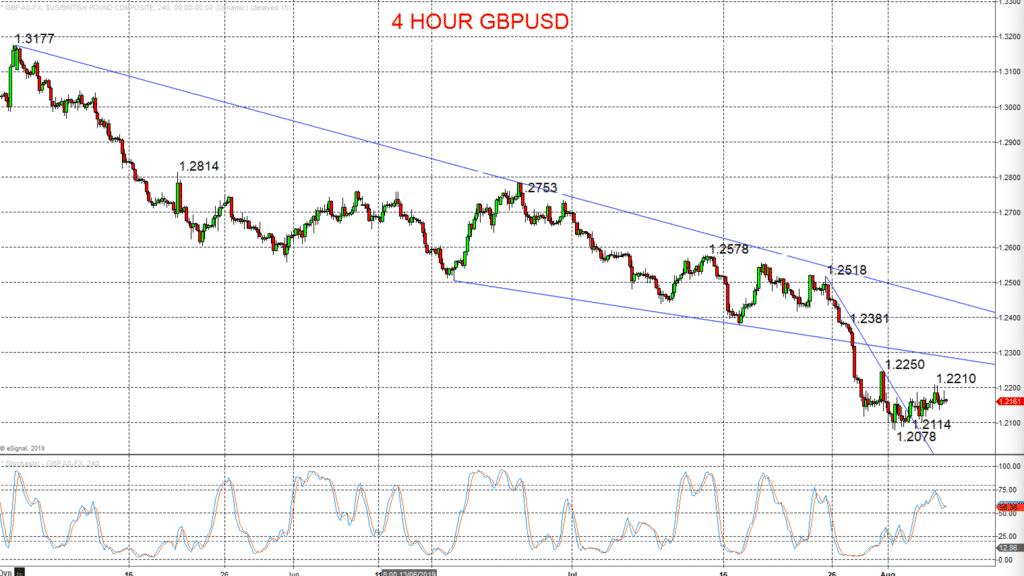 4 Hour GBPUSD Chart 2019-08-07