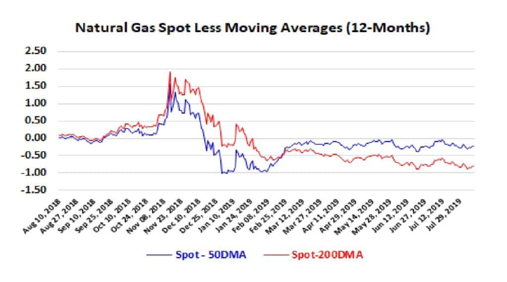 Natural Gas Spot Less Moving Averages (12 months)