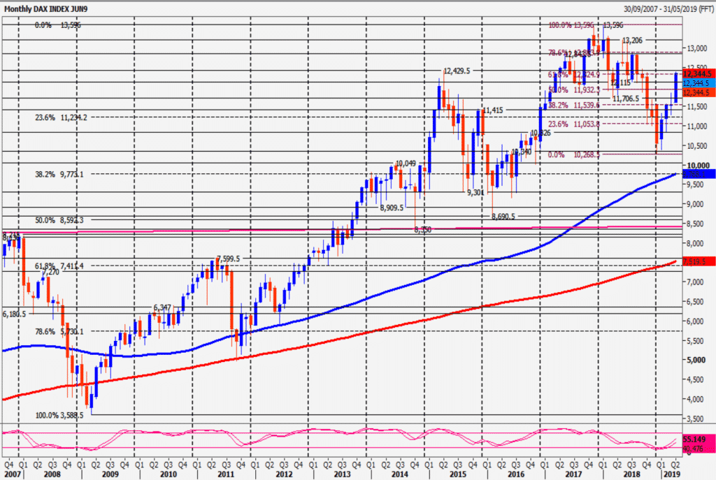 DAX Monthly Chart 2019-08-13