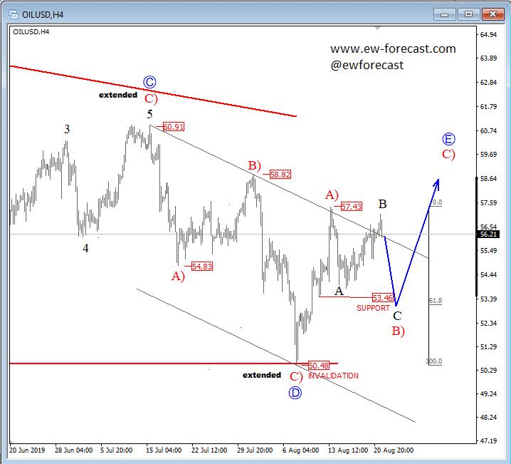 Crude Oil 4 hour Chart 2019-08-21