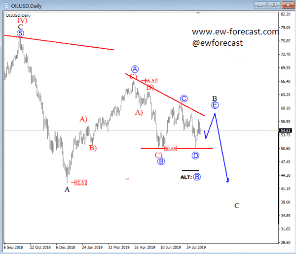 Crude Oil Daily Chart 2019-08-21