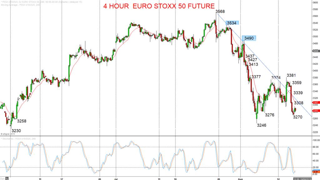 4 Hour EURO STOXX 50 Future Chart