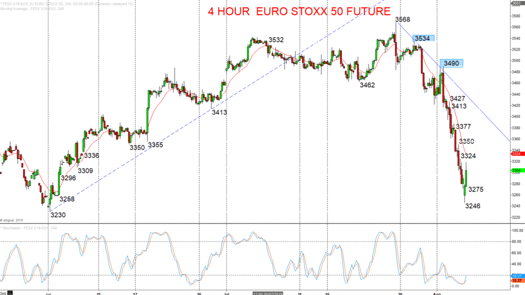 4 hour euro stoxx 50 future 2019-08-06