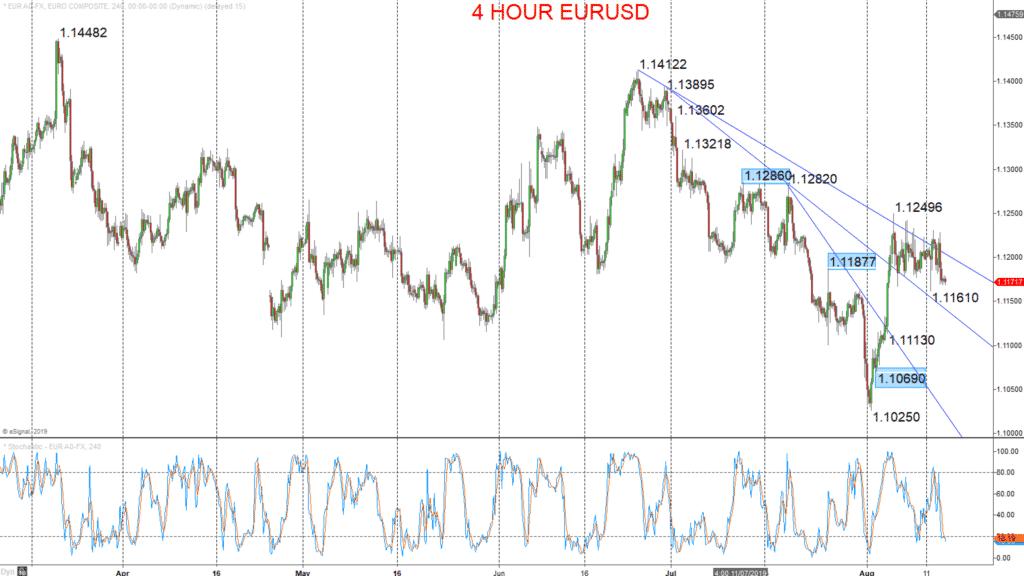 4 hour eurusd chart 2019-08-14