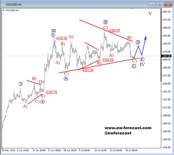 4h Gold Chart