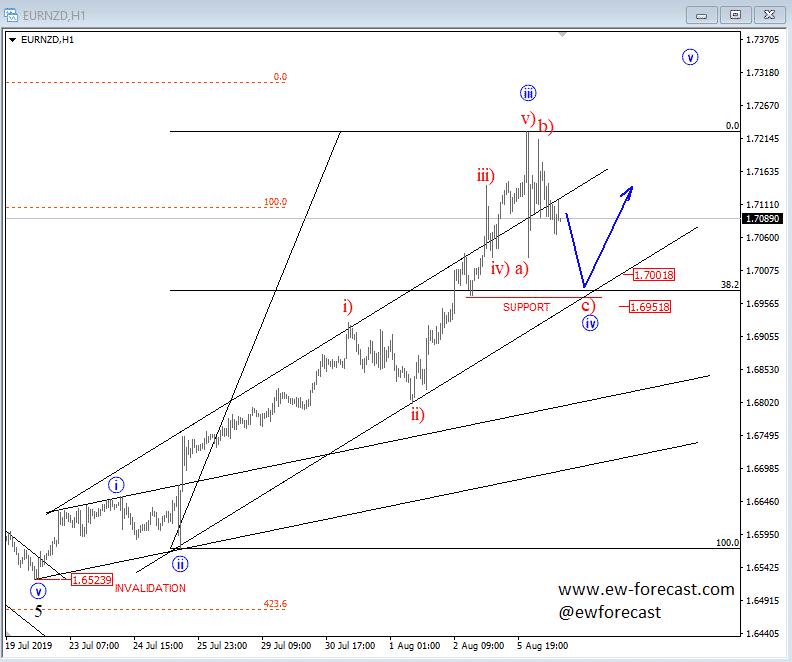 EURNZD Chart 2019-08-06