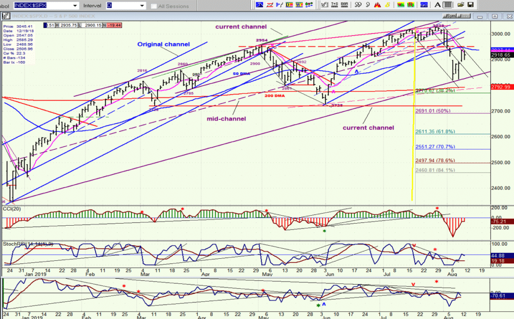 SPX Daily Chart 2019-08-12