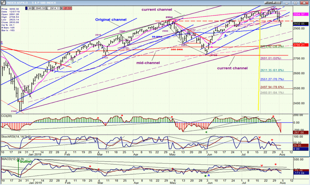 SPX Daily Chart 2019-08-05