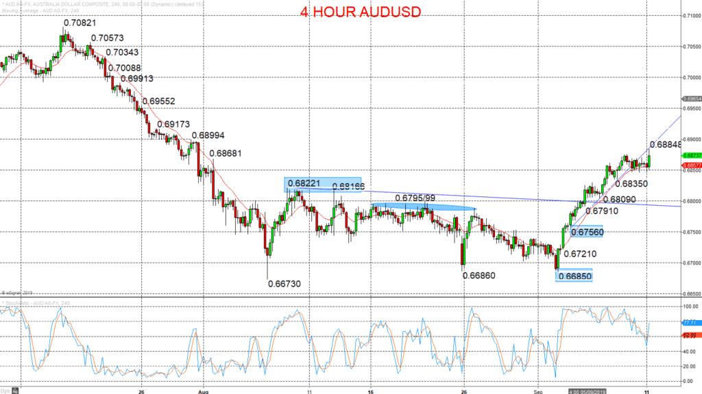 aud usd chart