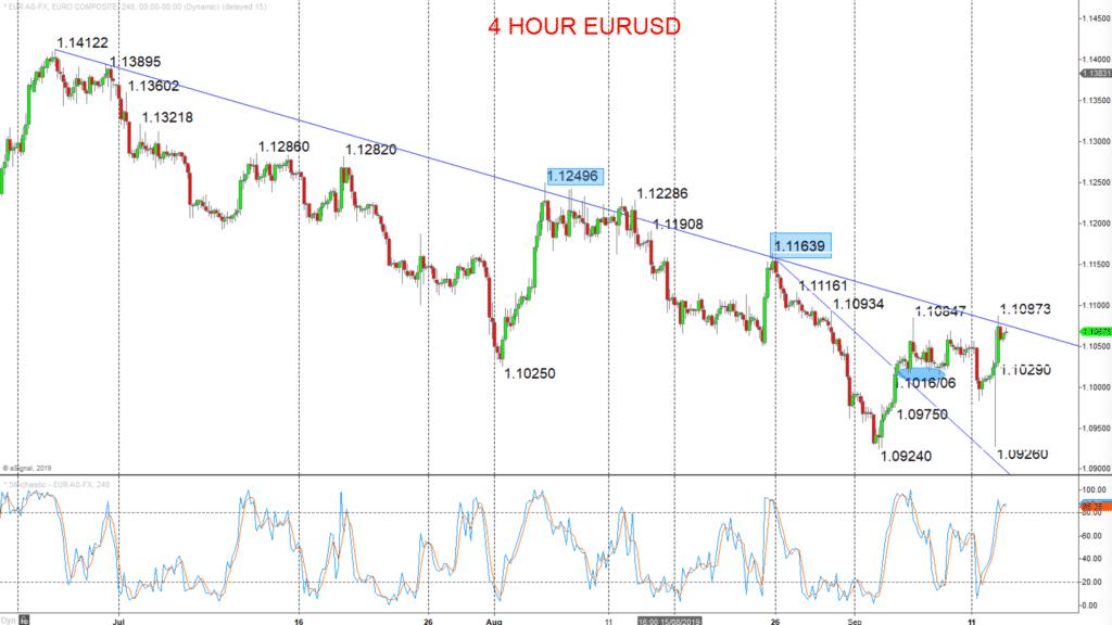 EURUSD Chart 2019-09-13