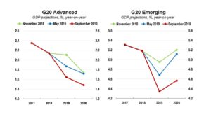 OECD Grtowth Outlook