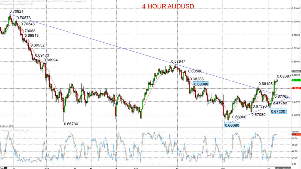 AUDUSD Chart