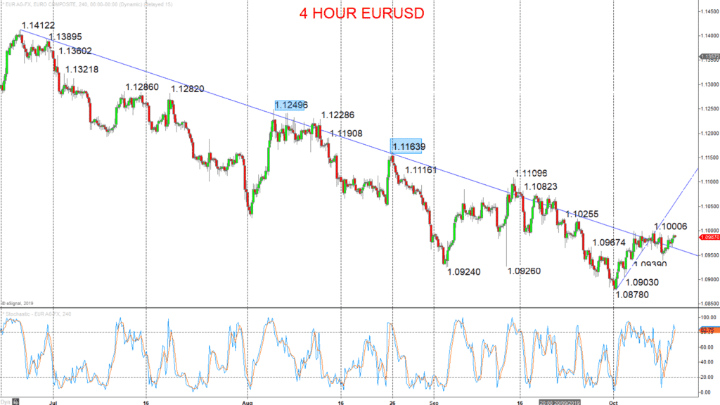 EURUSD Chart 2019-10-10