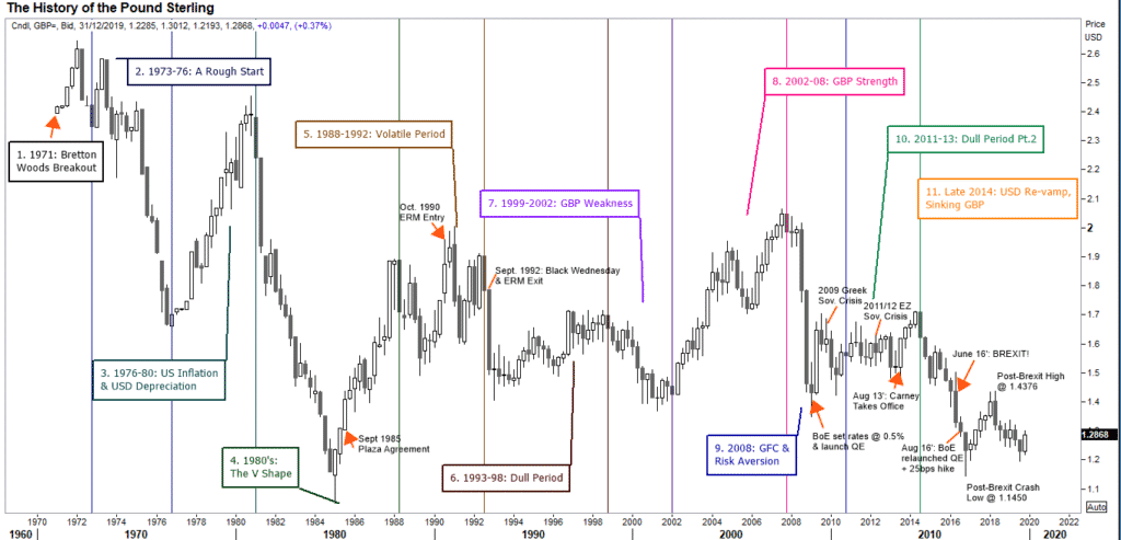 History of the Pound in a chart
