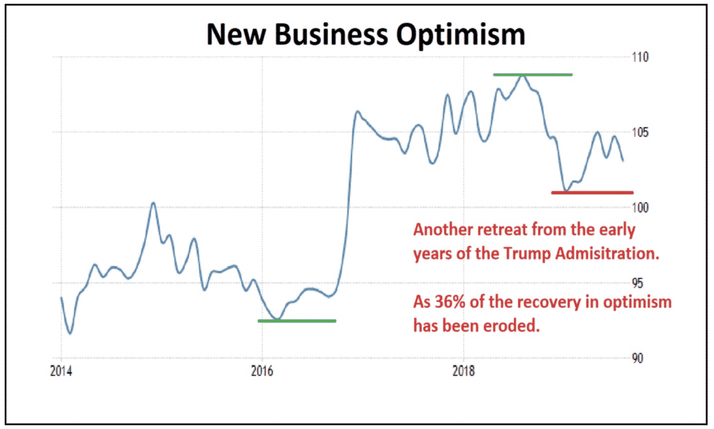 New Business Optimism