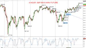 S&P 500 Chart 2019-10-29