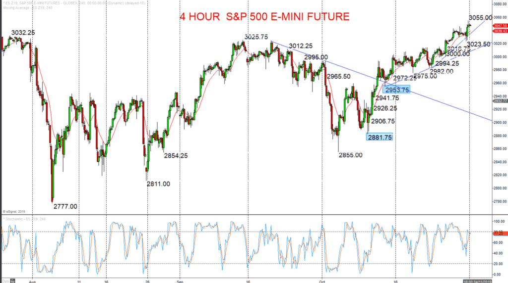 S&P 500 Chart 2019-10-31