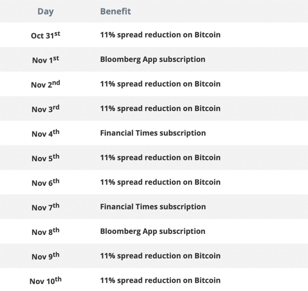 AvaTrade Bitcoin Birthday Table