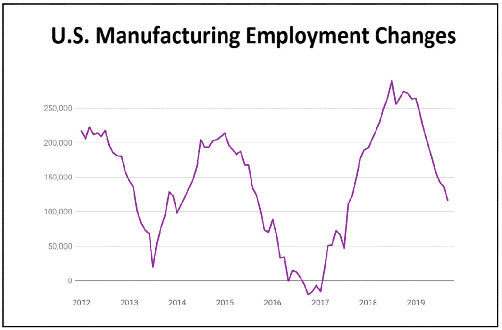 U.S. Manufacturing Employment Changes