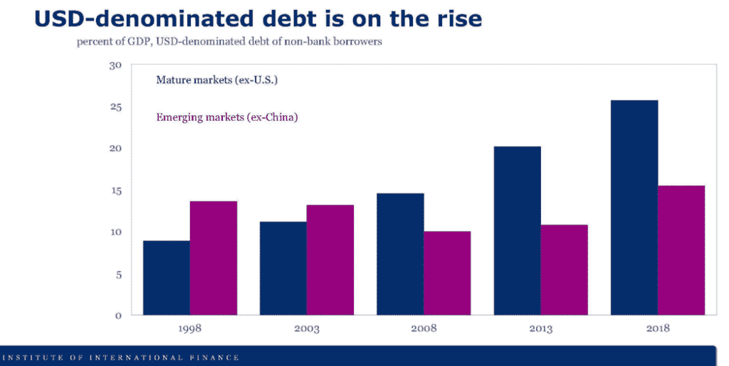 USD based debt
