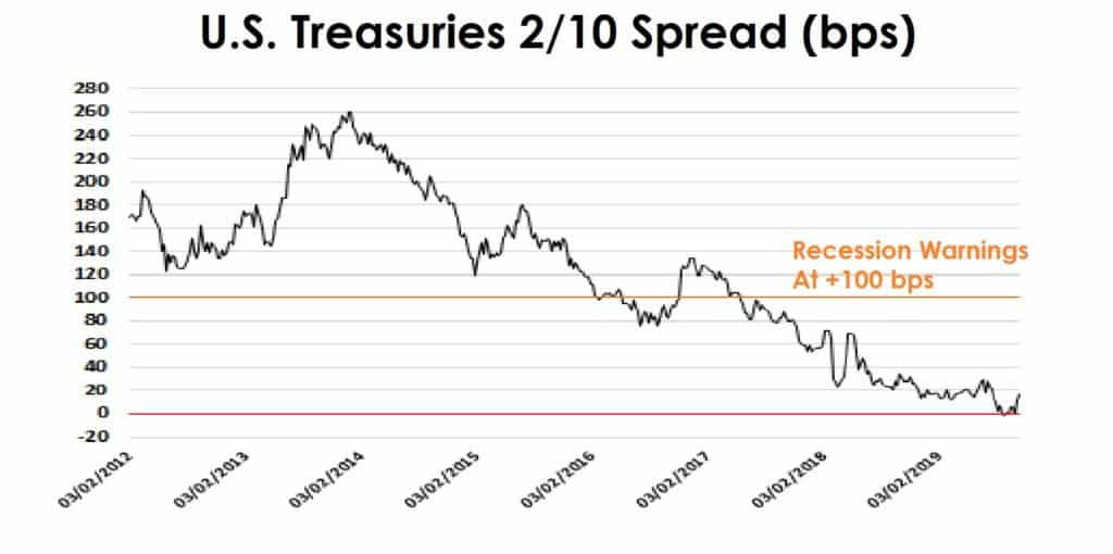 US Treasuries